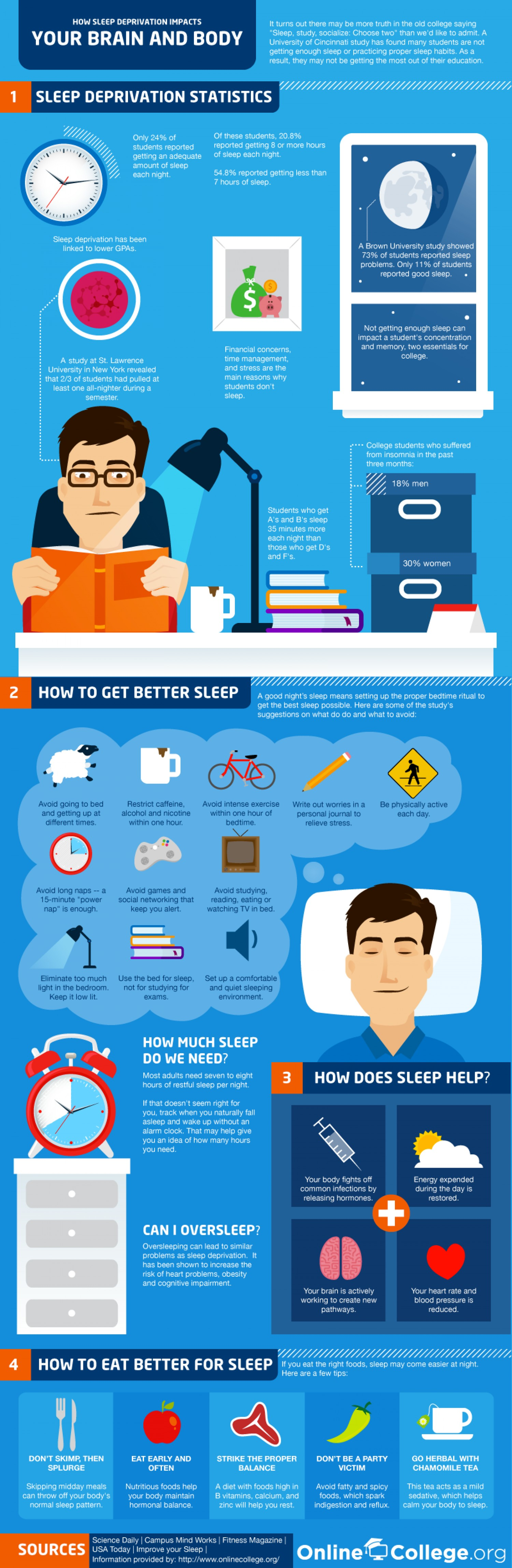 the serious issue of sleep deprivation in college athletes